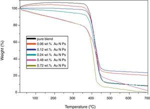 TGA thermograms of pure PEO, pure PVP, PEO/PVP blend and blend filled with different concentrations of Au NPs.