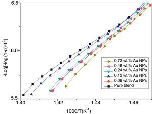 The dependence of −log[−log(1−α)/T2] versus 1000/T for PEO/PVP blend and its nanocomposites with different contents of Au NPs.