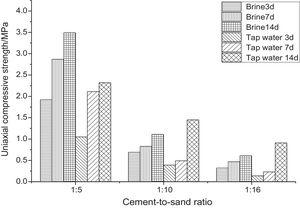 Uniaxial compressive strength comparison chart of cement mortar test samples with different cement sand ratio.