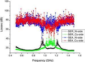 Reflection loss (SER) and absorption loss (SEA) of sample-2.