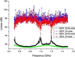 Reflection loss (SER) and absorption loss (SEA) of sample-3.
