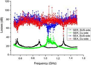 Reflection loss (SER) and absorption loss (SEA) of sample-1.