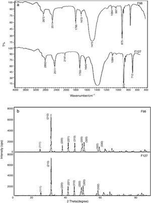(a) Spectral and (b) diffraction analysis of CTAB modified PCC product in presence of various block co-polymeric templates.