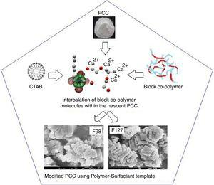 Schematic mechanism showing the morphology modification and nucleation of PCC using Surfactant-Polymer template.