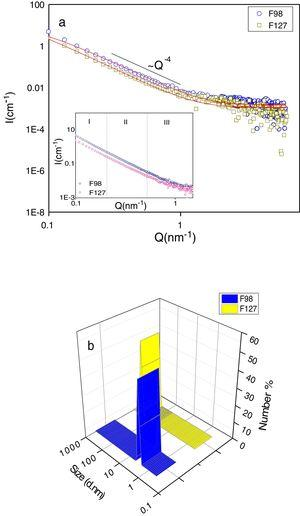 Analysis for powdered samples of calcite in Pluronics®-surfactant template: (a) SAXS analysis of the orientation-averaged plot of the scattering intensity versus the modulus of the scattering vector Q (log–log representation). The control sample showed an intensity decay of I(Q)∝Q−4 over the entire Q-range, thus indicating the absence/little structural complexity at the length scale of nanometres. In the scattering profile recorded, there is a deviation from porod-like behaviour in the low Q regime, which might be attributable to the rough-textured topography of the particle surfaces. The profile of both specimens presented (insight) is the magnified region with the slope is Q−4. (b) Observed size distribution curves recorded using DLS.