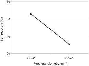 Iron recovery versus feed granulometry.