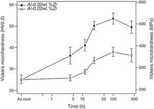 Variation of Vickers microhardness (HV0.2) of the studied alloys as a function of aging time at 650K.