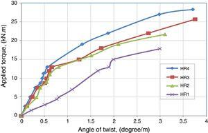 Torque–twist behavior of RPC hollow T-section beams.