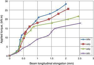 Effect of steel fiber content on longitudinal elongation of hollow T-beam.
