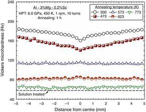 Variation of the average microhardness recorded at the middle-section position with distance from the centre of the Al–3Mg–0.2Sc discs after processing by HPT at 450K and subsequent annealing.