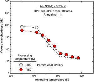 Average microhardness as a function of annealing temperature for the Al–3Mg–0.2Sc alloy processed by 10 turns of HPT at 450K and annealed for 1h at different temperatures: for comparison purposes, additional datum points are included for the Al–3Mg–0.2Sc alloy processed by HPT at 300K and further annealed at identical conditions [33].