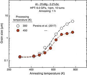Grain size as a function of annealing temperature for the Al–3Mg–0.2Sc alloy processed by 10 turns of HPT at 450K and further annealed for 1h at temperatures from 423 to 773K: for comparison purposes, additional datum points are included for the Al–3Mg–0.2Sc alloy processed by HPT at 300K and further annealed at identical conditions [33].