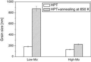 Histogram of the grain sizes in the samples processed by 20 turns of HPT and the specimens annealed at ∼850K for both low-Mo and high-Mo alloys.