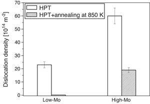 Histogram of the dislocation densities in the samples processed by 20 turns of HPT and the specimens annealed at ∼850K for both low-Mo and high-Mo alloys.