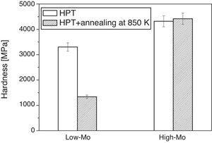 Histogram of the hardness values for the samples processed by 20 turns of HPT and the specimens annealed at ∼850K for both low-Mo and high-Mo alloys.
