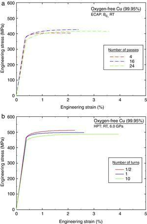 Truncated engineering stress – engineering strain curves demonstrating the strain hardening behaviour for (a) ECAP and (b) HPT specimens.