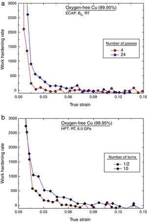 Work hardening rate as a function of true stress for oxygen-free Cu deformed by (a) ECAP and (b) HPT.