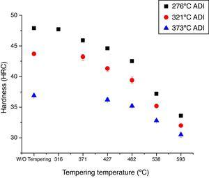 Hardness measurements of ADI samples for each tempering temperature.