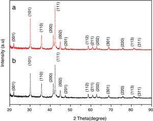 XRD profiles of La23Nd7.8Ti1.1Ni33.9Co32.9Al0.65 alloy (a) as-prepared alloy and (b) hydrogen activated alloy.