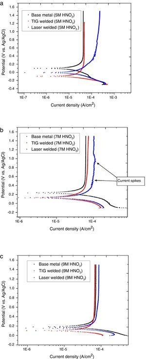 Potentiodynamic polarization curves for BM, TIG welded and laser welded Ti–5Al–2.5Sn in (a) 5M HNO3, (b) 7M HNO3 and (c) 9M HNO3.