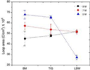 Loop areas calculated from cyclic polarization curves of BM, TIG welded and laser welded Ti–5Al–2.5Sn alloy in different concentration of HNO3.
