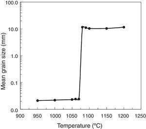 Mean grain size after secondary recrystallization annealing with interruption as a function of the temperature.