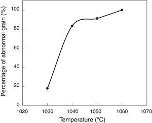 Percentage of abnormal grains as a function of annealing temperature for 50h.