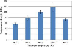 Effect of temperature on compressive strength.