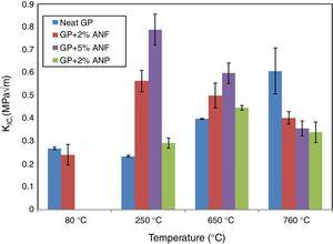 Fracture toughness of neat and nano-filed GP heat treated at various temperatures.