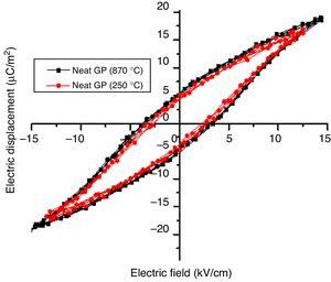Hysteresis loops of neat GP treated at 250°C and 870°C.