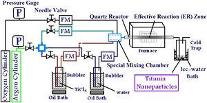 Schematic presentation of the H2O-assisted APCVS apparatus used for the synthesis of TiO2 nanoparticles.