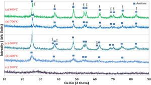 XRD patterns of TiO2 nanoparticles prepared at different synthesis temperatures: (a) 800°C, (b) 700°C, (c) 600°C, (d) 400°C, and (e) 200°C.