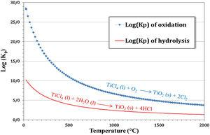 Equilibrium constants for oxidation and hydrolysis reactions of TiCl4.