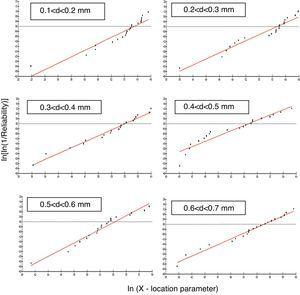 Tensile strength Weibull plots for the different diameter intervals of giant bamboo fibers shown in Fig. 2.