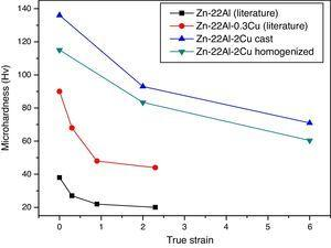 Microhardness graph for the Zn–Al alloy studied in this work compared with values from the literature.