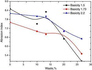 Effect of waste on abrasion index.