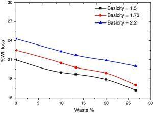 Effect of waste on reducibility of sinter.