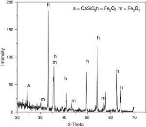 X-ray diffraction of iron ore sinter using blast furnace flue dust and sludge pellets.