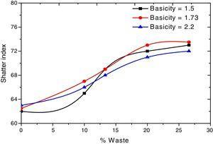 Effect of waste on Shatter index.