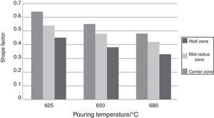 Shape factor at different pouring temperature at three zones.