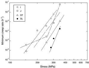 Variation of creep rate with stress for specimens associated with distinct positions and directions in the 304/347 steel weldment.