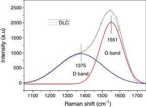 Raman spectrum of DLC coating.