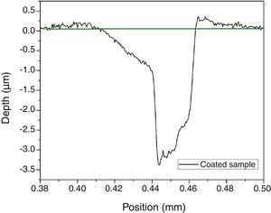 Profile of scratch test track with constant load of 10N for the coated sample.