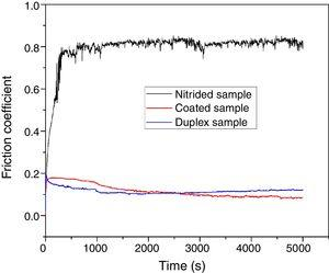 Friction coefficients registered in real time in the pin-on-disk tests for duplex, coated and nitrided samples.
