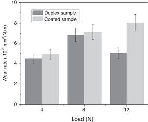 Wear rate in duplex and coated samples for tests with 4N, 8N, and 12N loads.