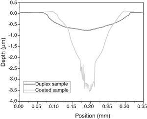 Profile of fretting wear tracks in the duplex and coated samples for 12N and 1h test.