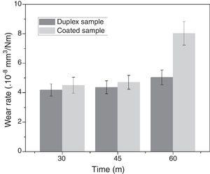 Wear rate in duplex and coated samples for tests with 30min, 45min and 60min duration.