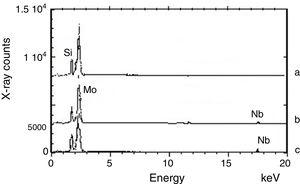 EDS spectrum for the different alloys composition alloys with: (a) 0, (b) 10, (c) 20at.% Nb, in annealing condition.