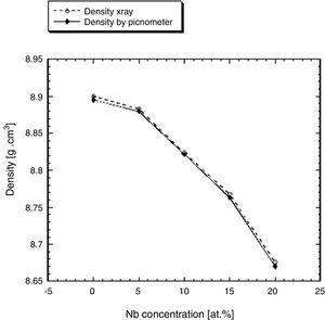 Plot of density as a function of Nb concentration in annealed samples.
