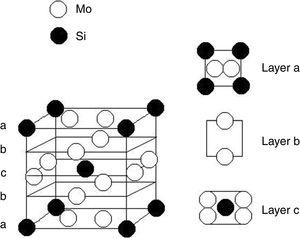 Atoms array in A15 structure separated by Mo and Si atoms layers.